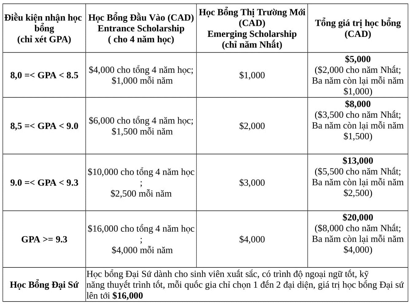 HOC BONG DAI HOC BROCK - TORONTO - CANADA 1 (pdf.io)-1